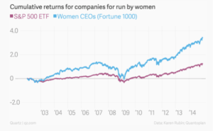Profit des entreprises dirigées par des femmes