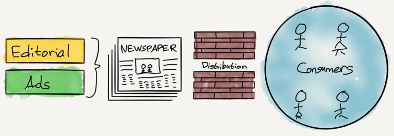 Le schéma classique des médias. Source : Straterchery