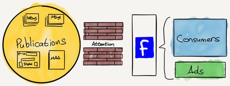 Le nouveau fonctionnement des médias depuis l'arrivée du web et des réseaux sociaux. Source: Straterchery