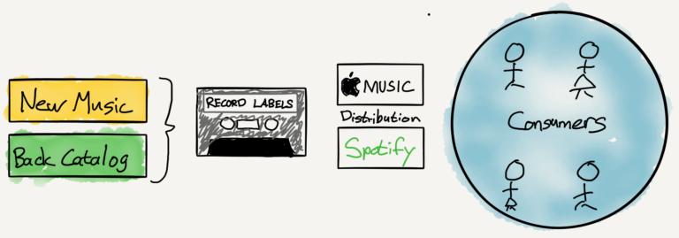 StreamingMusical-schema-Anna